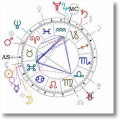 Omar Khayyam astro chart